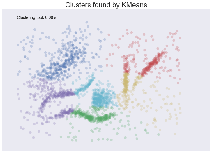 Comparing Python Clustering Algorithms — hdbscan 0 8 1 documentation