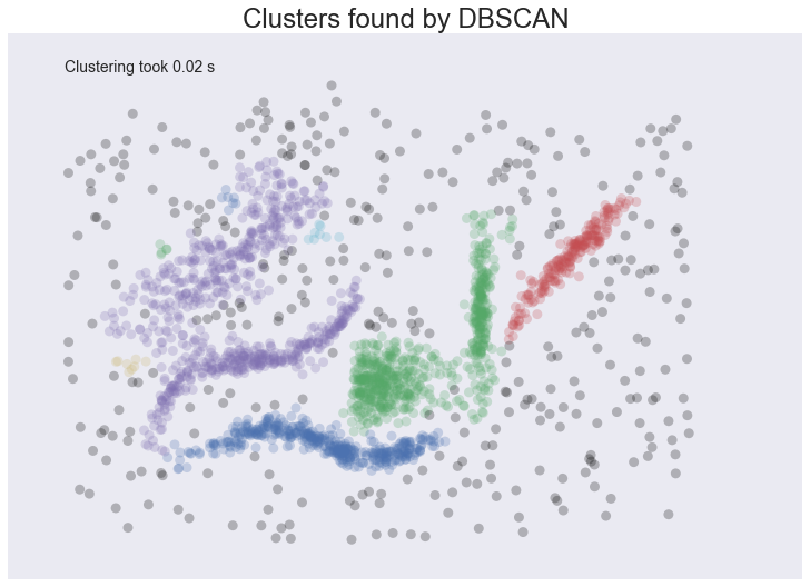Comparing Python Clustering Algorithms — hdbscan 0 8 1