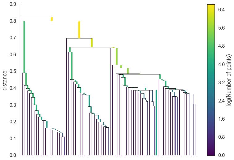 How HDBSCAN Works — hdbscan 0 8 1 documentation