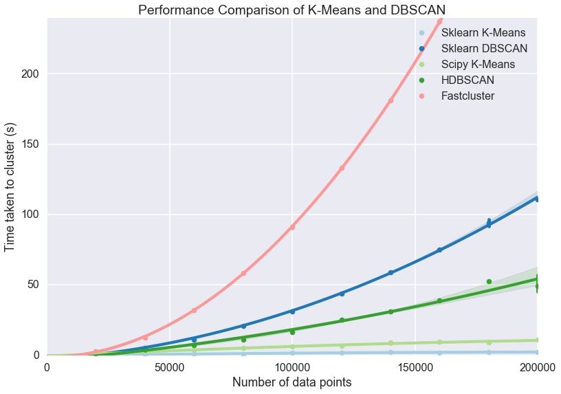 Benchmarking Performance and Scaling of Python Clustering Algorithms