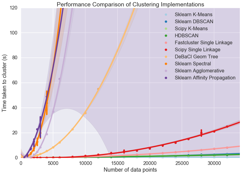 Benchmarking Performance and Scaling of Python Clustering