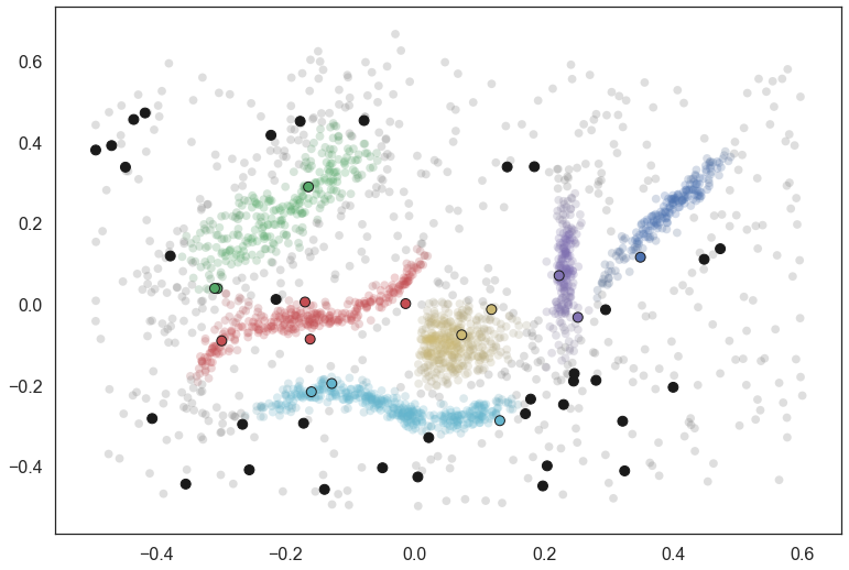 Predicting clusters for new points — hdbscan 0 8 1 documentation
